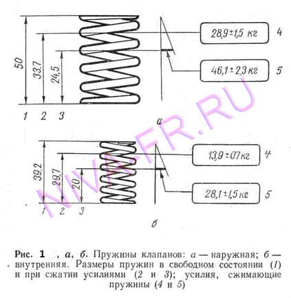 пружина клапана 2101, теория